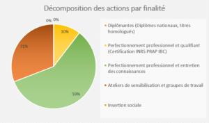 Bilan 2018-2019 FORMATION - Décomposition des actions par finalité