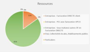 Bilan 2018-2019 FORMATION - Ressources