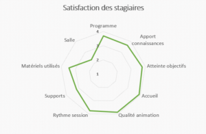 Bilan 2018-2019 FORMATION - satisfaction stagiaires