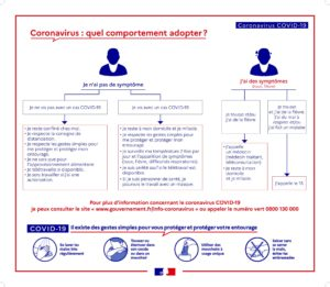 Affiche quel comportement adopter COVID19